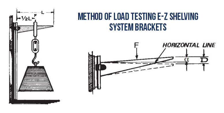 Method of Load Testing E-Z Shelving System Brackets