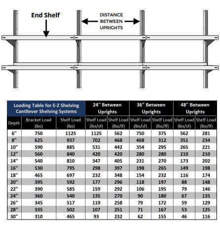 End Shelf Loading Table - E-Z Shelving Systems