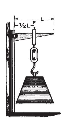 An older drawing of the method used to load-test E-Z Shelving brackets.